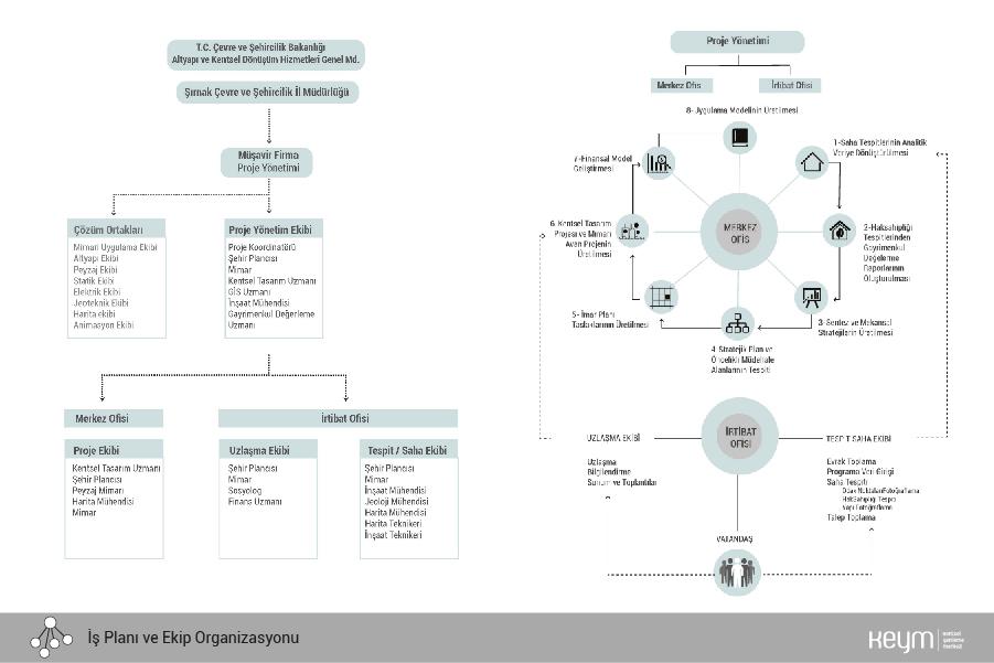 İş Planı ve Ekip organizasyonu