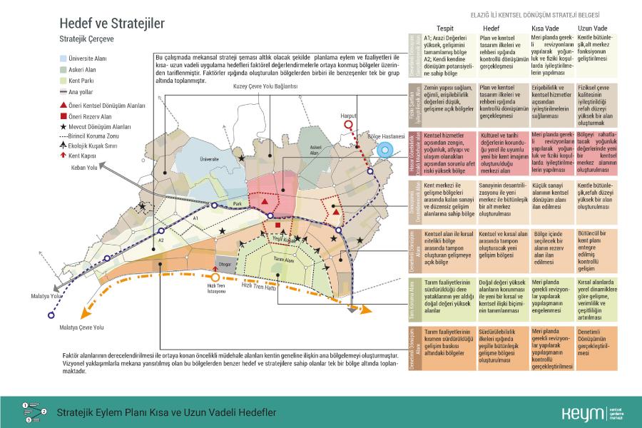 Kentsel Strateji Eylem Planı